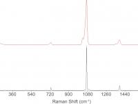 Santa Maria della Stella, Saluzzo. Spettro Raman del campione (in rosso), confrontato con lo standard di nitratina (in nero)